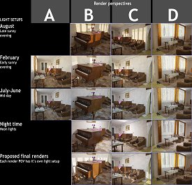 Table comparison between multiple light setups and multiple render perspectives