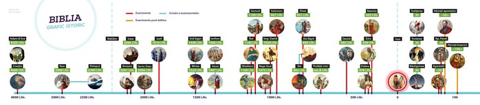 Chart of biblical events